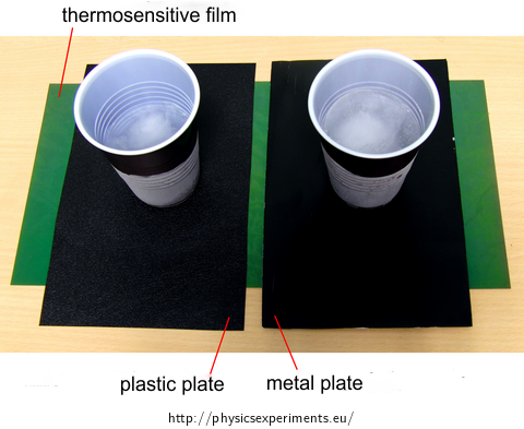 Fig. 1: Layout of the experiment using thermosensitive film
