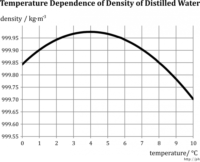 Fig. 1: Temperature dependance of desity of distilled water