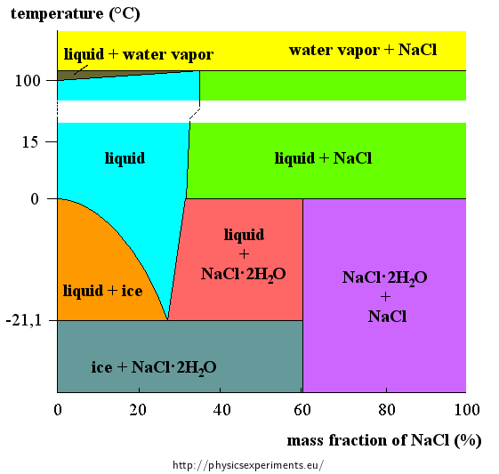 Cooling Mixture Of Water  Ice And Salt  U2014 Collection Of